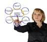 Supply Chain Management - Level 2